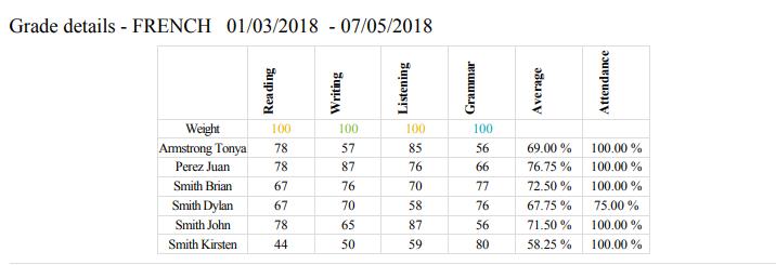 Grade results